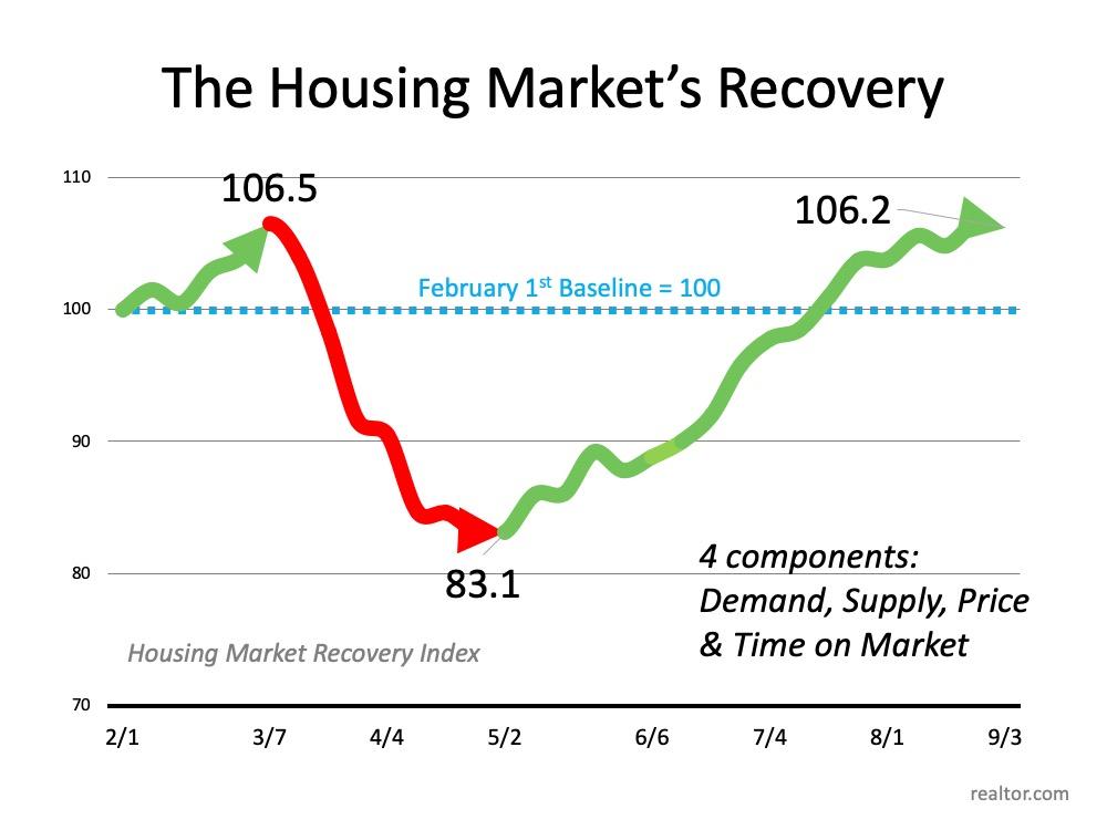 Housing Market Chart