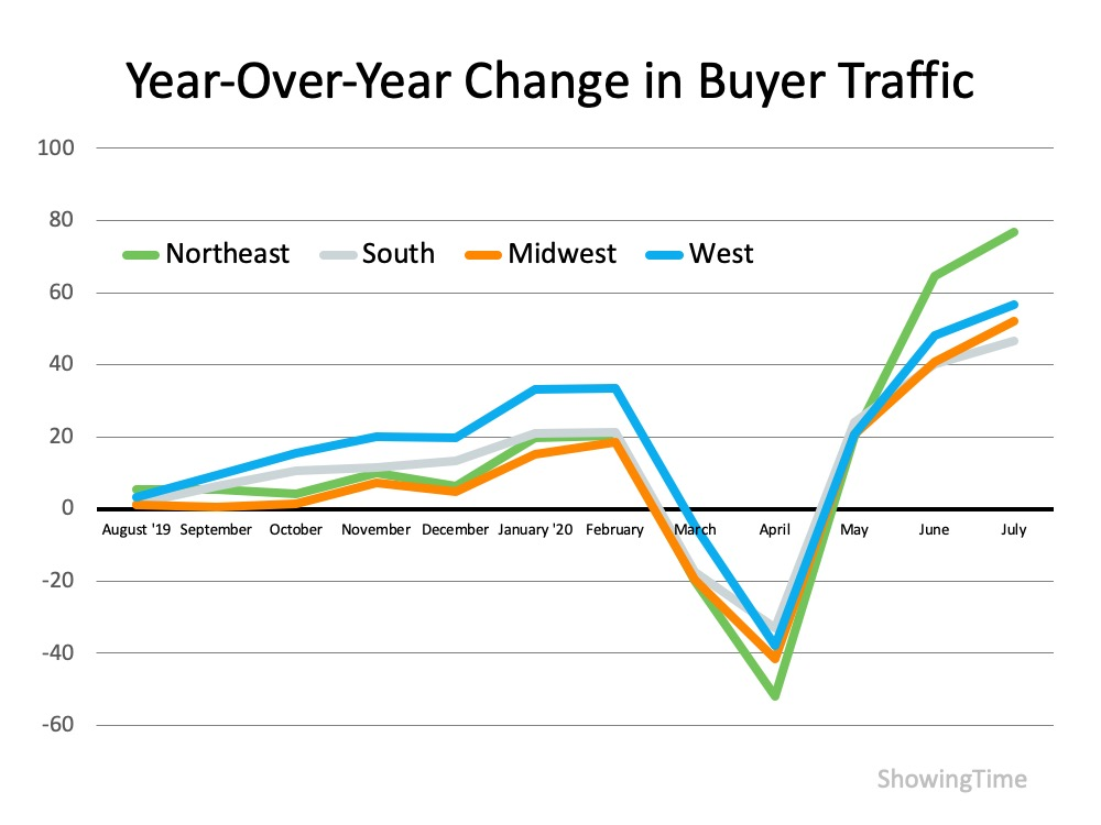 chart of buyer traffic